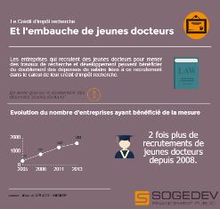 Cir Et Jeunes Docteurs Mode D Emploi