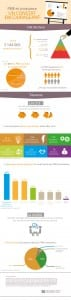 infographie Sogedev