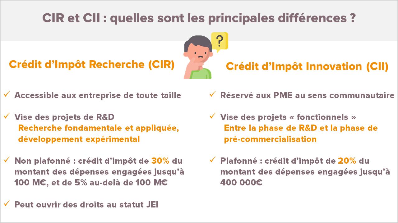 CIR CII différences